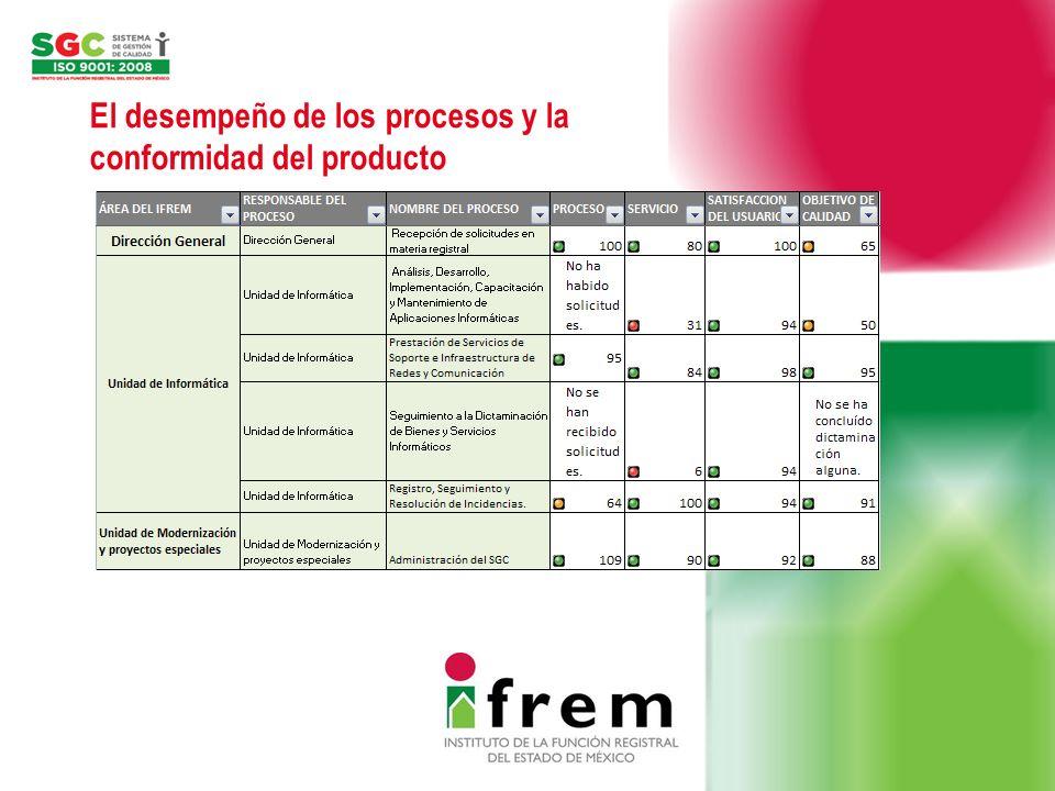 El desempeño de los procesos y la conformidad del producto