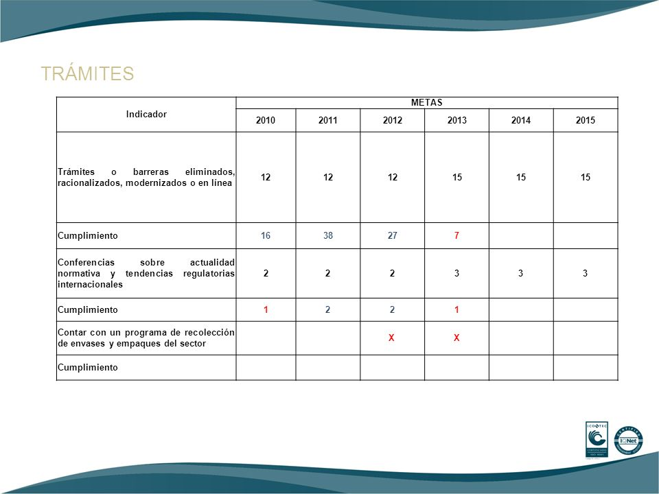 TRÁMITES Indicador METAS 2010 2011 2012 2013 2014 2015