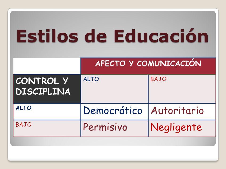 Estilos de Educación Democrático Autoritario Permisivo Negligente