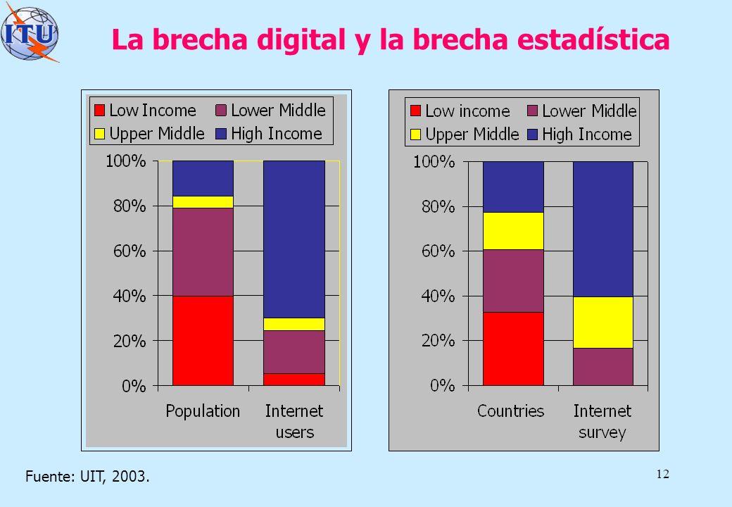 La brecha digital y la brecha estadística
