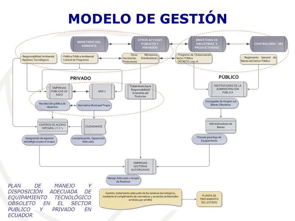 MODELO DE GESTIÓN PLAN DE MANEJO Y DISPOSICIÓN ADECUADA DE EQUIPAMIENTO TECNOLÓGICO OBSOLETO EN EL SECTOR PUBLICO Y PRIVADO EN ECUADOR.