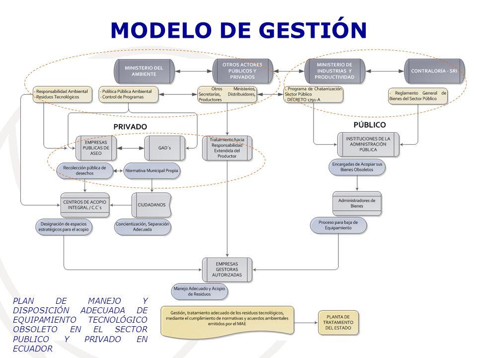 MODELO DE GESTIÓNPLAN DE MANEJO Y DISPOSICIÓN ADECUADA DE EQUIPAMIENTO TECNOLÓGICO OBSOLETO EN EL SECTOR PUBLICO Y PRIVADO EN ECUADOR.