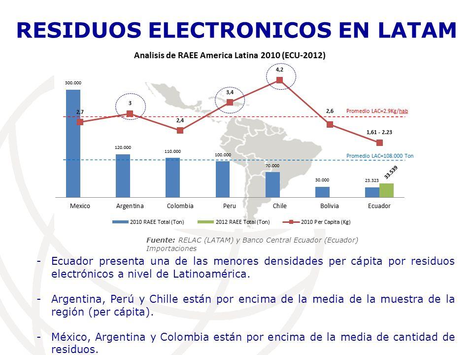 RESIDUOS ELECTRONICOS EN LATAM
