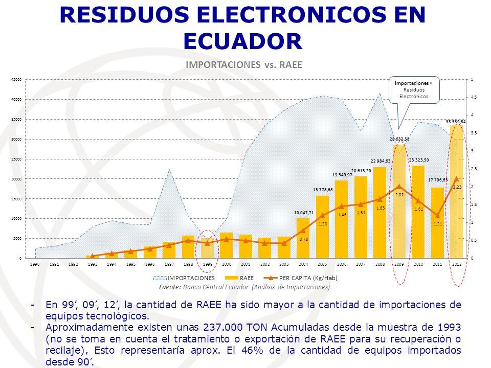 RESIDUOS ELECTRONICOS EN ECUADOR