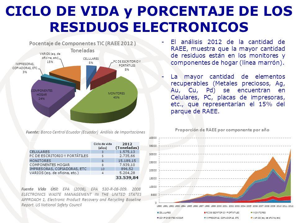 CICLO DE VIDA y PORCENTAJE DE LOS RESIDUOS ELECTRONICOS