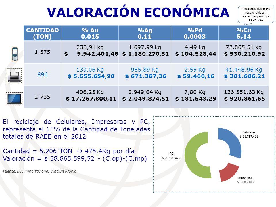 VALORACIÓN ECONÓMICA Porcentaje de material recuperable con respecto al peso total de un RAEE. CANTIDAD (TON)