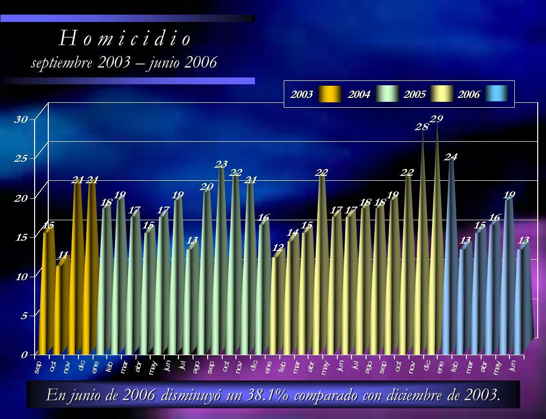 En junio de 2006 disminuyó un 38.1% comparado con diciembre de 2003.