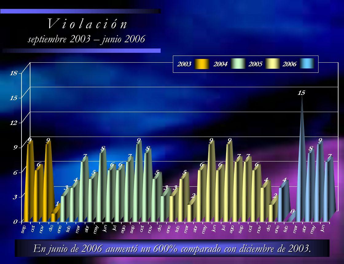 En junio de 2006 aumentó un 600% comparado con diciembre de 2003.