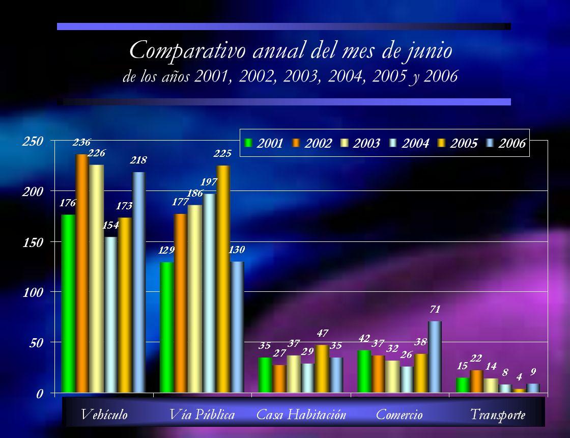 Comparativo anual del mes de junio