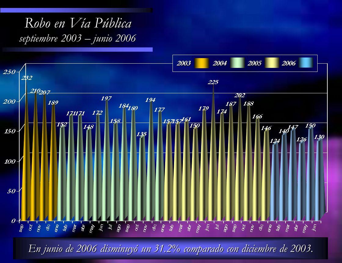 En junio de 2006 disminuyó un 31.2% comparado con diciembre de 2003.
