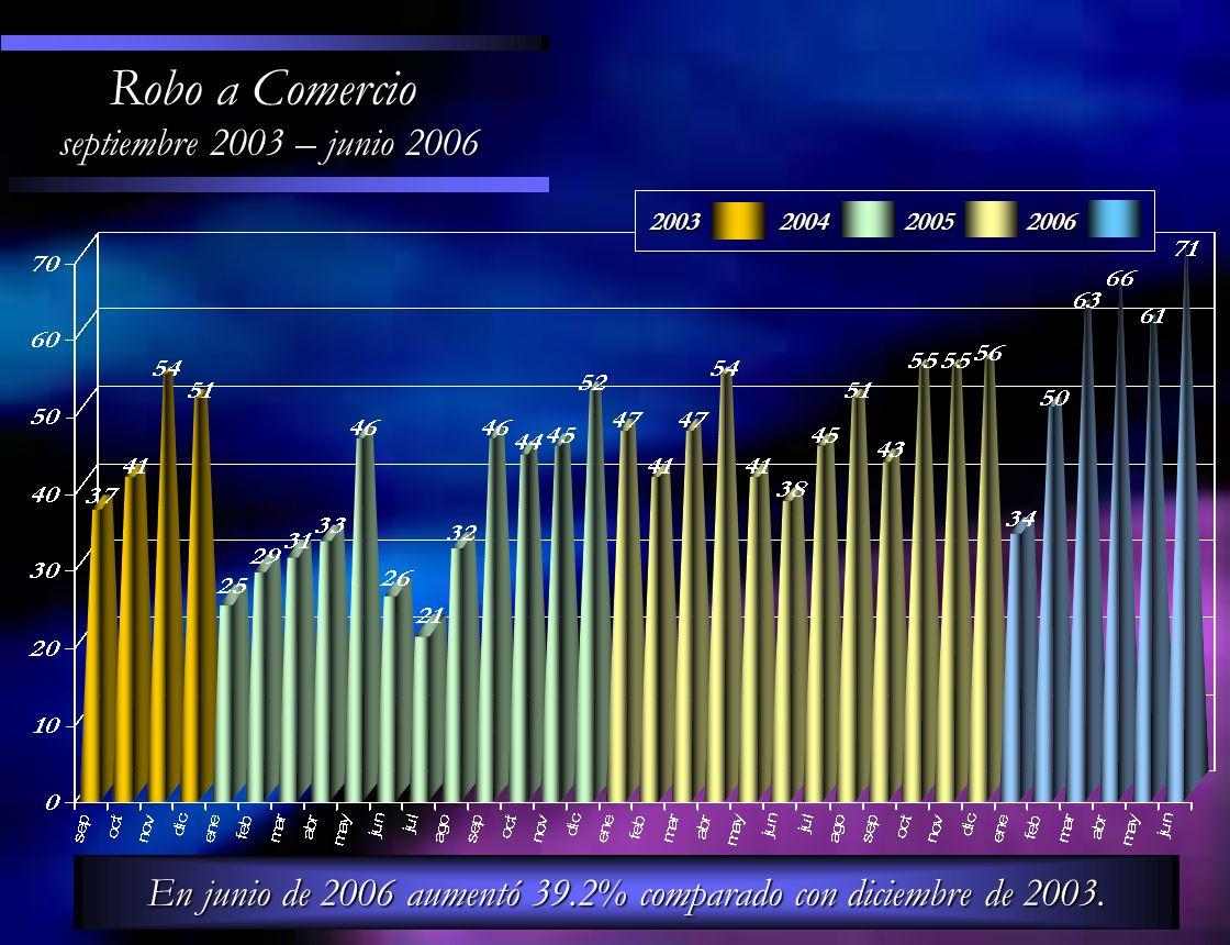 En junio de 2006 aumentó 39.2% comparado con diciembre de 2003.