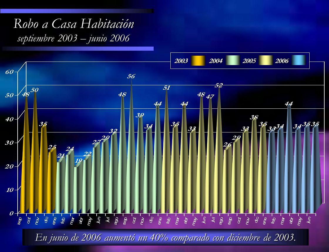 En junio de 2006 aumentó un 40% comparado con diciembre de 2003.