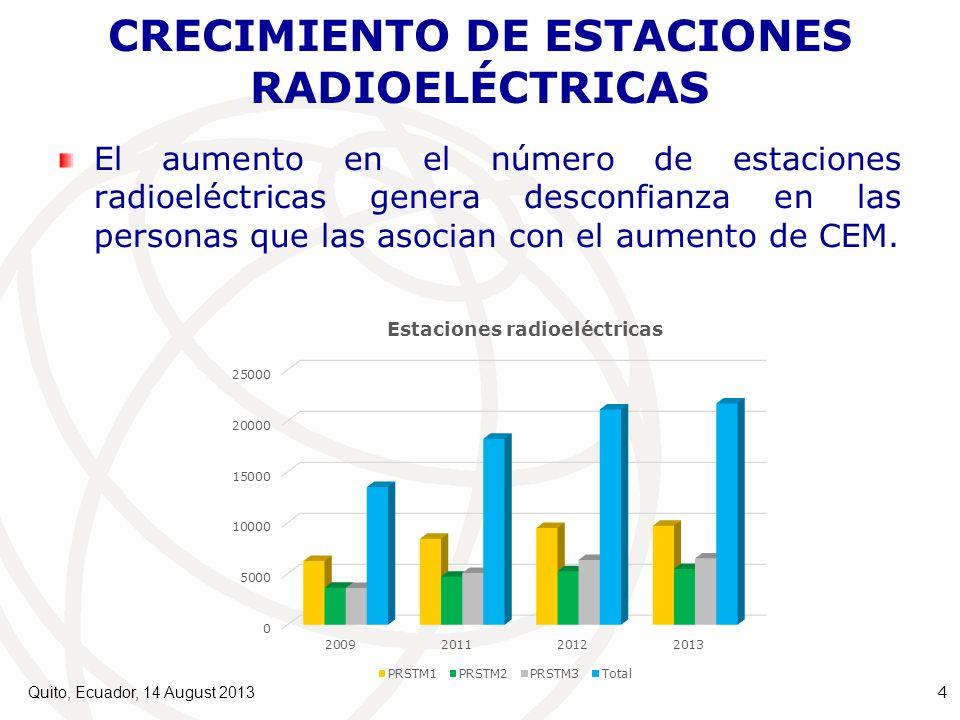 CRECIMIENTO DE ESTACIONES RADIOELÉCTRICAS