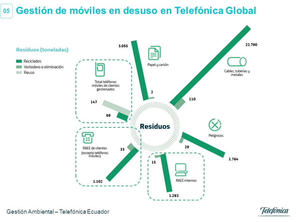 Gestión de móviles en desuso en Telefónica Global