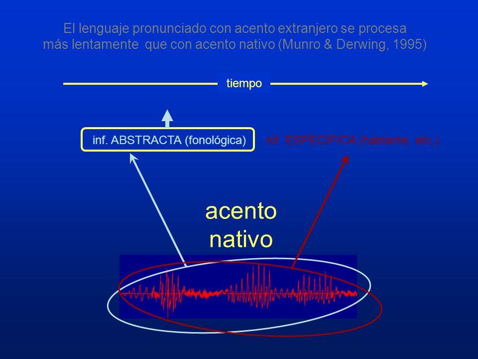 El lenguaje pronunciado con acento extranjero se procesa más lentamente que con acento nativo (Munro & Derwing, 1995)