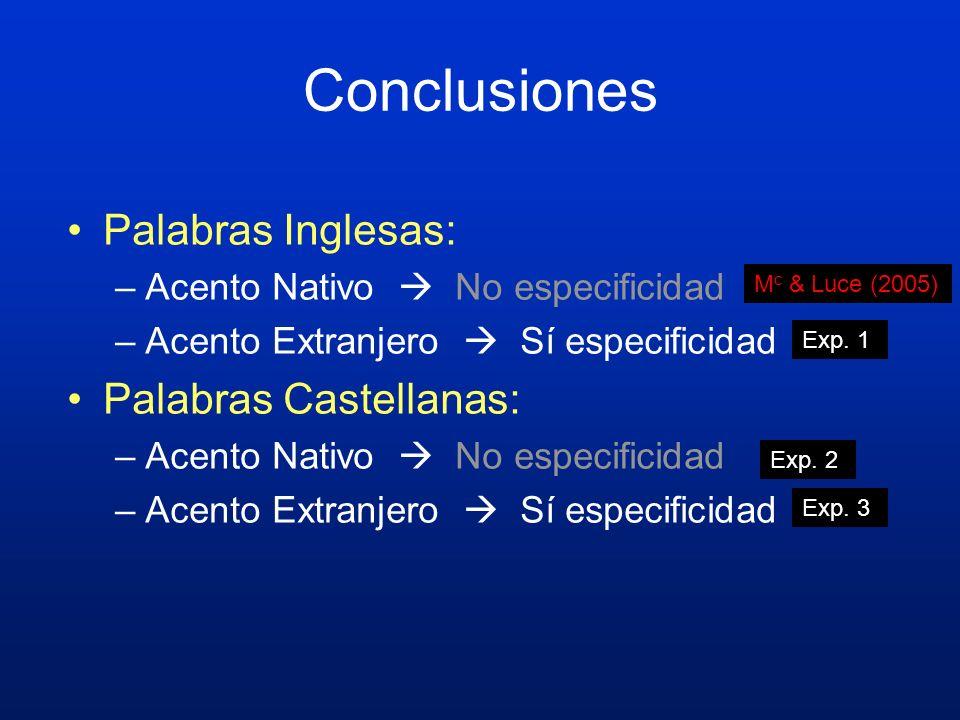 Conclusiones Palabras Inglesas: Palabras Castellanas: