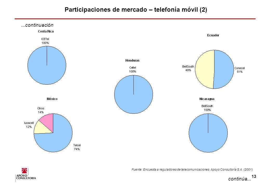 Participaciones de mercado – telefonía móvil (2)