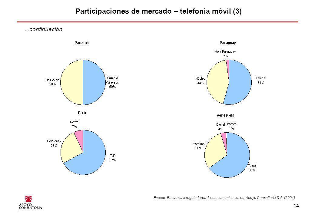 Participaciones de mercado – telefonía móvil (3)