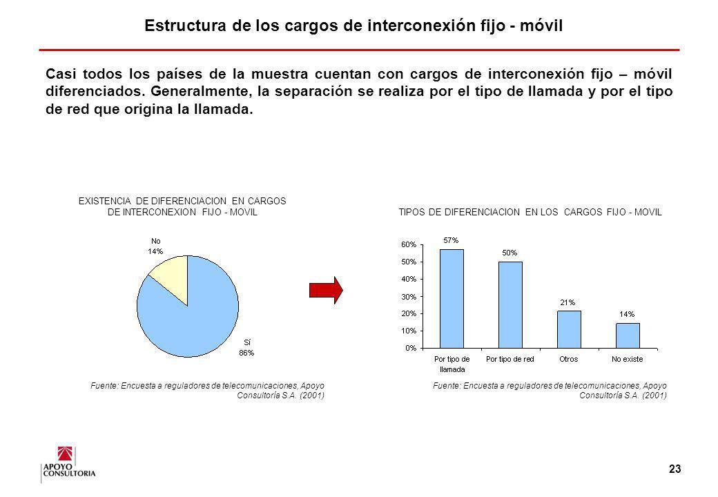 Estructura de los cargos de interconexión fijo - móvil