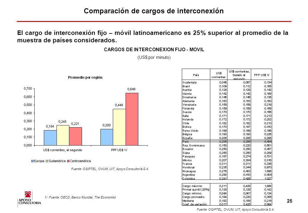 Comparación de cargos de interconexión