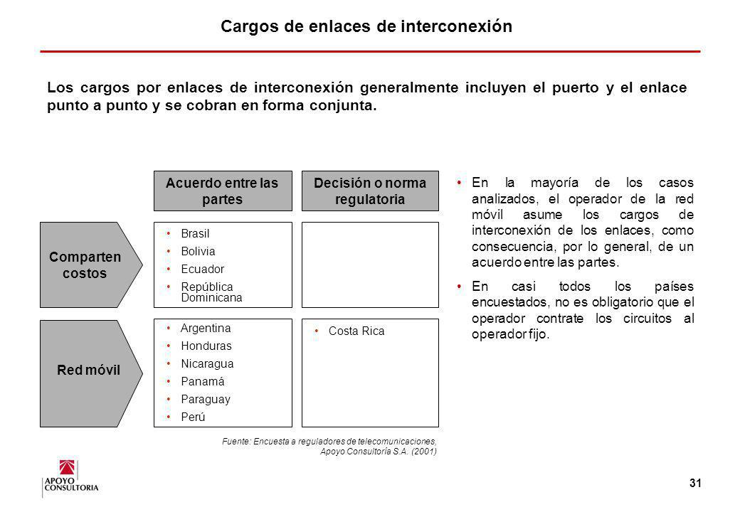 Cargos de enlaces de interconexión