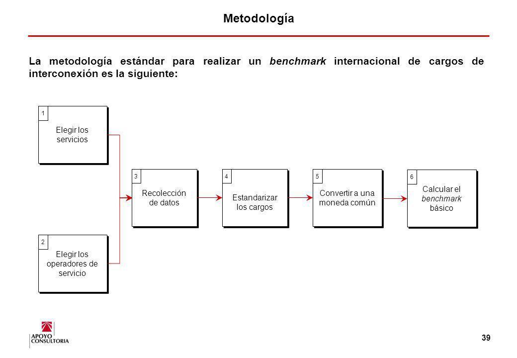 Metodología La metodología estándar para realizar un benchmark internacional de cargos de interconexión es la siguiente:
