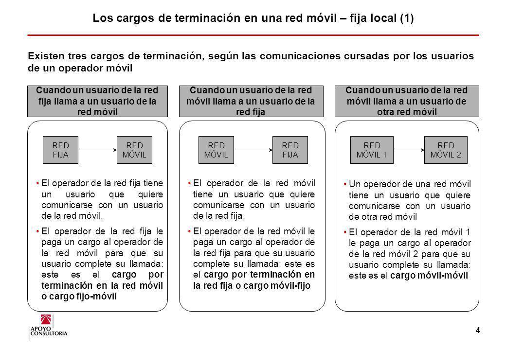 Los cargos de terminación en una red móvil – fija local (1)