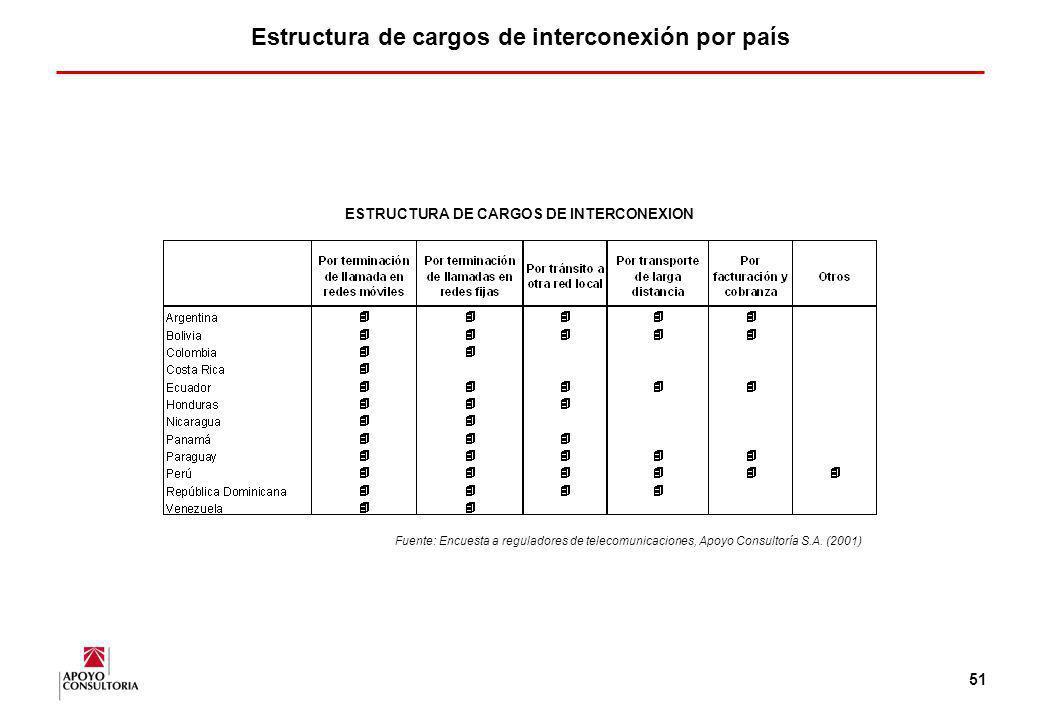 Estructura de cargos de interconexión por país