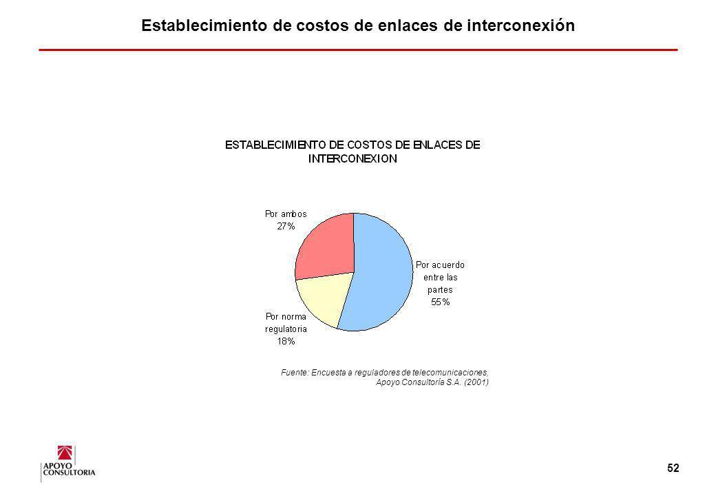 Establecimiento de costos de enlaces de interconexión