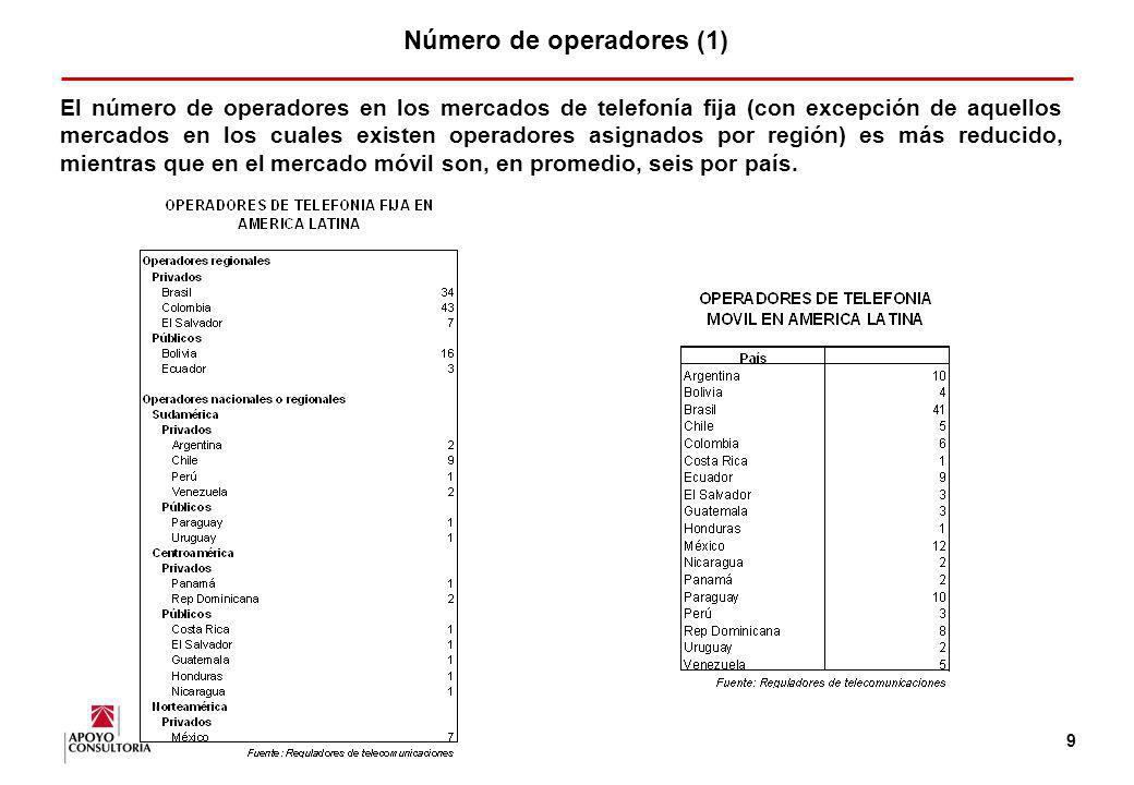 Número de operadores (1)