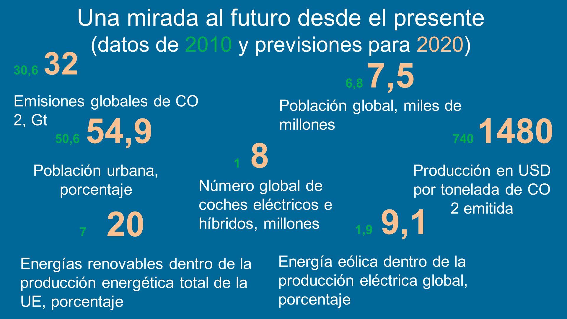 Una mirada al futuro desde el presente (datos de 2010 y previsiones para 2020)