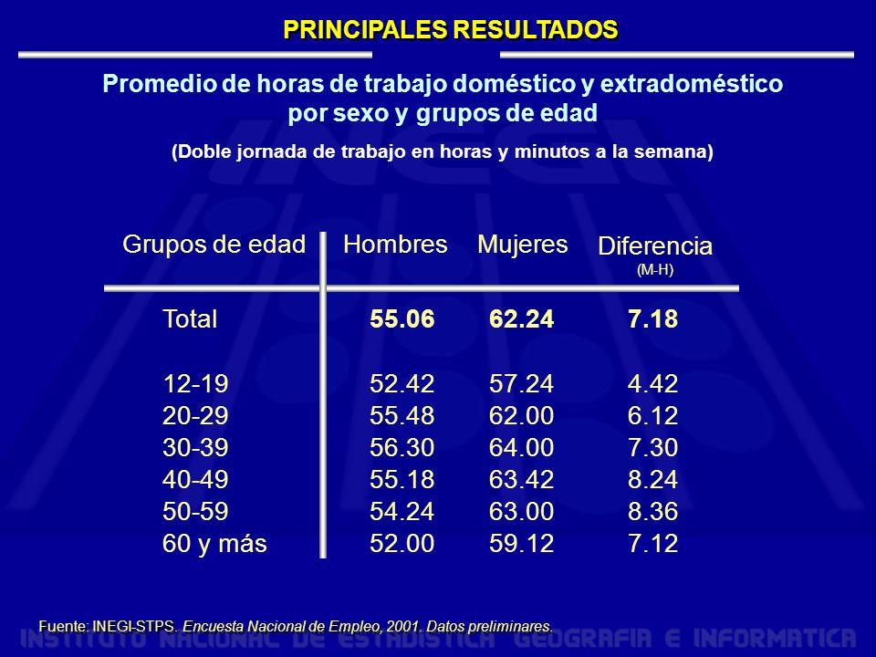 Grupos de edad Hombres Mujeres Diferencia Total 12-19 20-29 30-39
