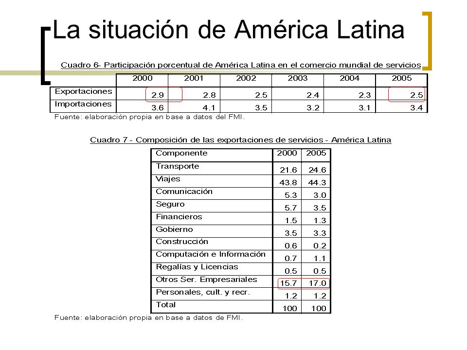 La situación de América Latina