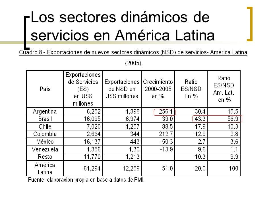 Los sectores dinámicos de servicios en América Latina