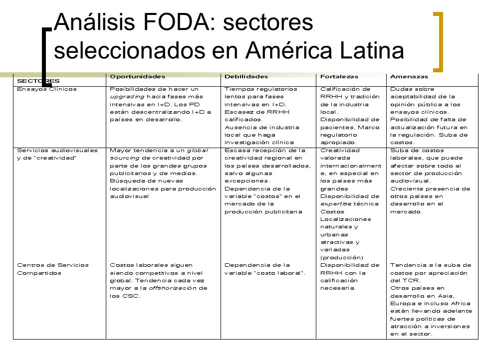 Análisis FODA: sectores seleccionados en América Latina