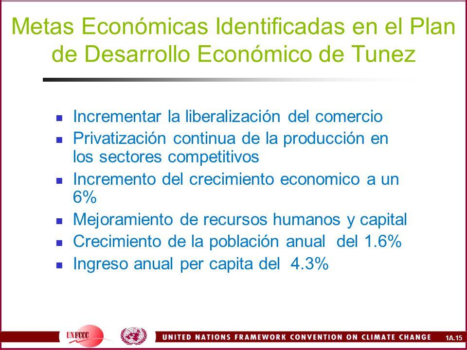 Metas Económicas Identificadas en el Plan de Desarrollo Económico de Tunez