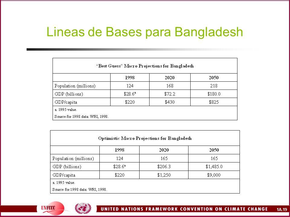 Lineas de Bases para Bangladesh