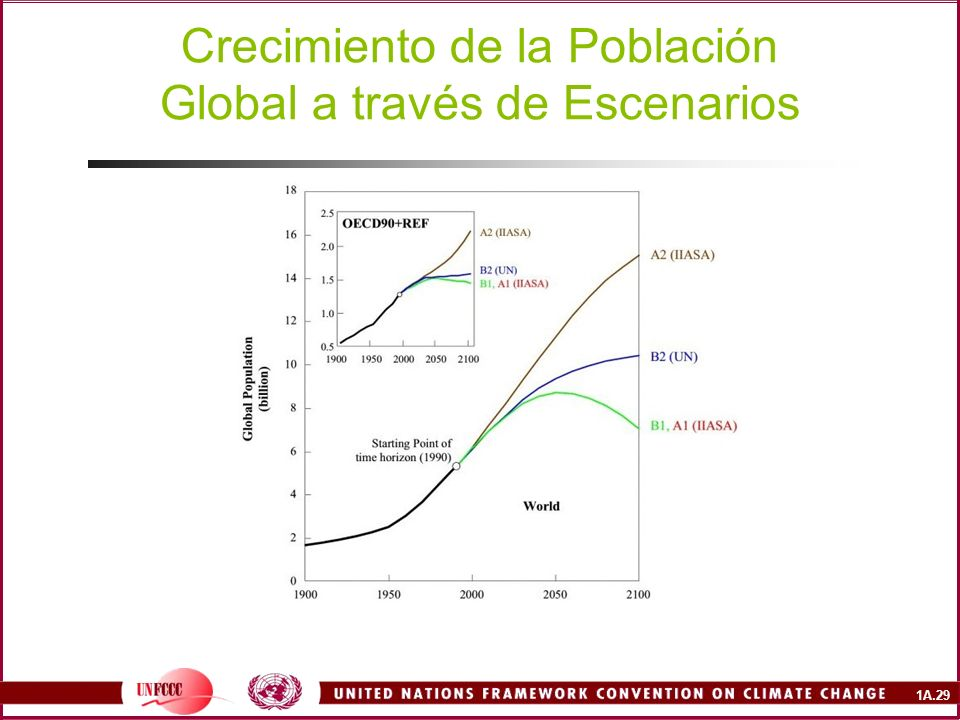 Crecimiento de la Población Global a través de Escenarios