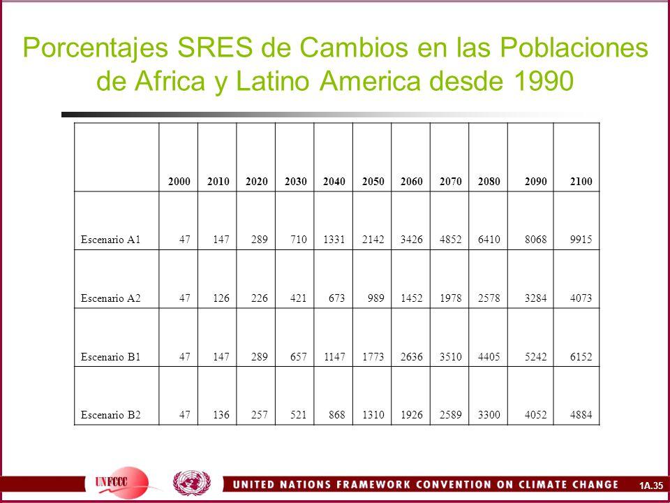 Porcentajes SRES de Cambios en las Poblaciones de Africa y Latino America desde 1990