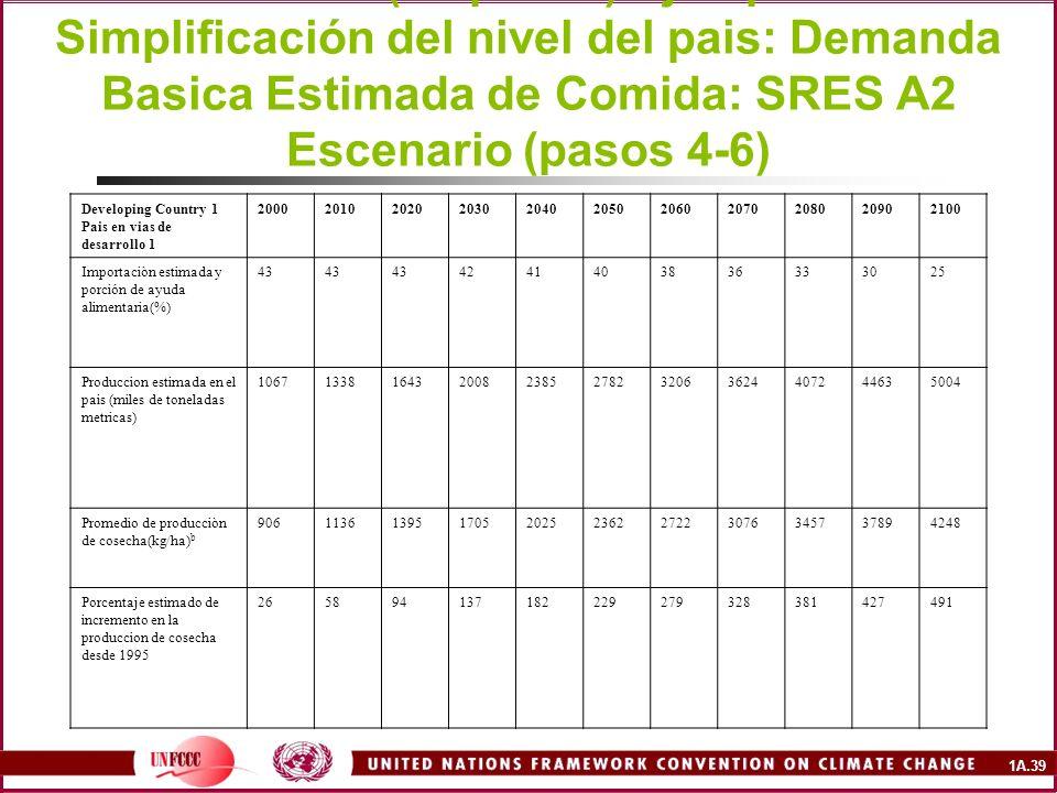 Downscaled to Country-Level Example: Estimated Basic Food Demand: SRES A2 Scenario (steps 4-6) Ejemplo de Simplificación del nivel del pais: Demanda Basica Estimada de Comida: SRES A2 Escenario (pasos 4-6)