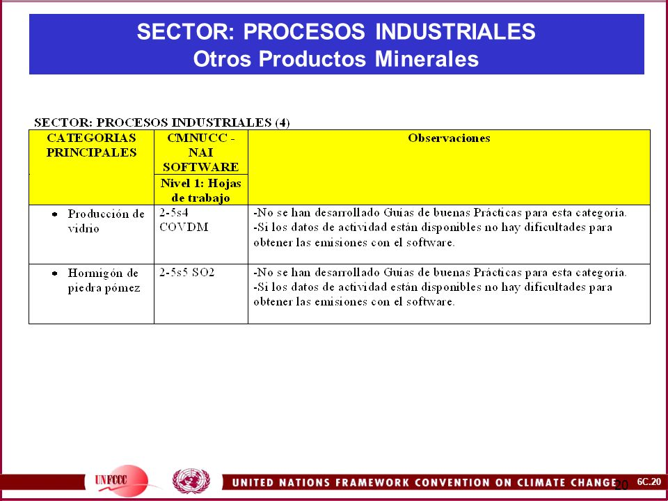 SECTOR: PROCESOS INDUSTRIALES Otros Productos Minerales