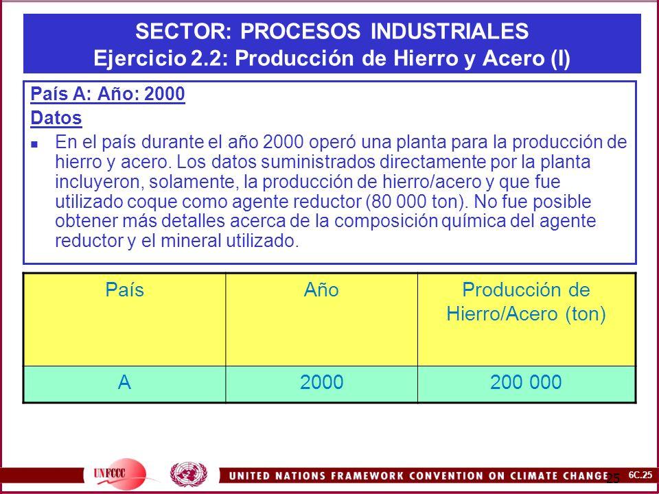 Producción de Hierro/Acero (ton)