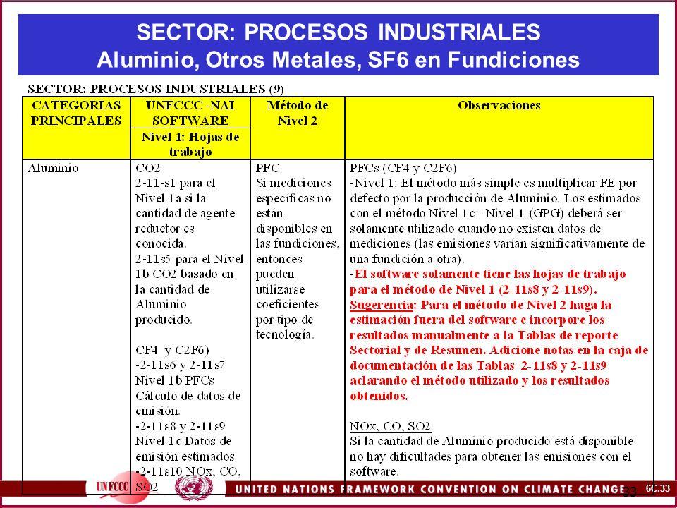 SECTOR: PROCESOS INDUSTRIALES Aluminio, Otros Metales, SF6 en Fundiciones