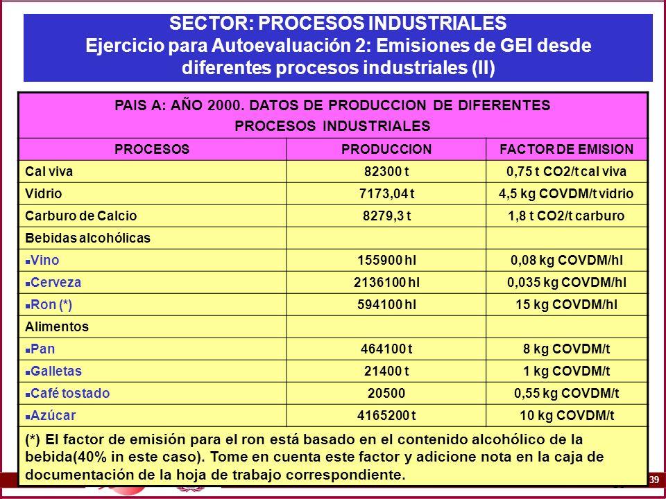 SECTOR: PROCESOS INDUSTRIALES Ejercicio para Autoevaluación 2: Emisiones de GEI desde diferentes procesos industriales (II)