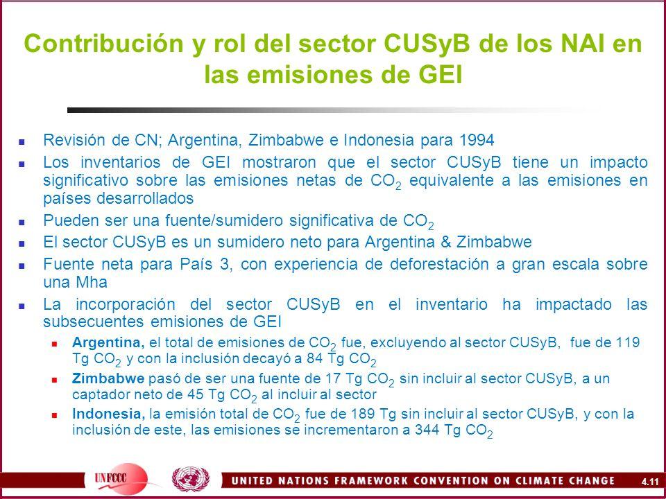 Contribución y rol del sector CUSyB de los NAI en las emisiones de GEI