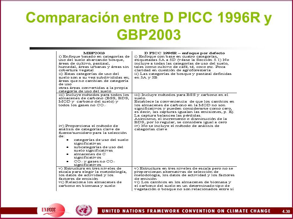 Comparación entre D PICC 1996R y GBP2003