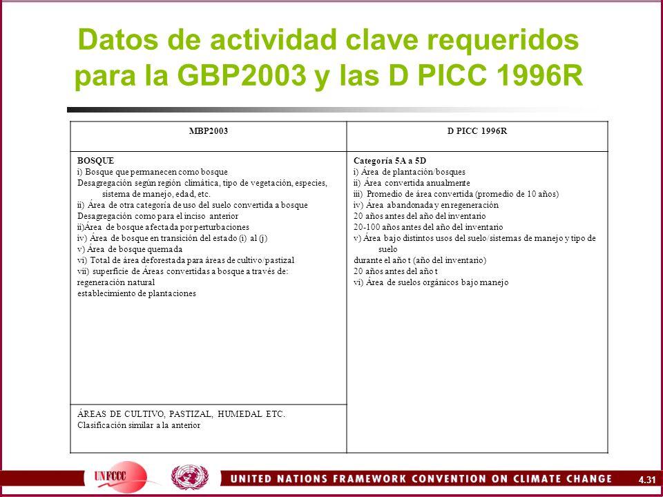 Datos de actividad clave requeridos para la GBP2003 y las D PICC 1996R