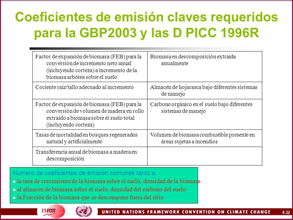 Coeficientes de emisión claves requeridos para la GBP2003 y las D PICC 1996R