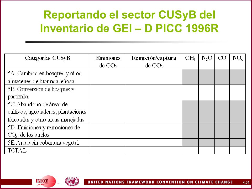 Reportando el sector CUSyB del Inventario de GEI – D PICC 1996R