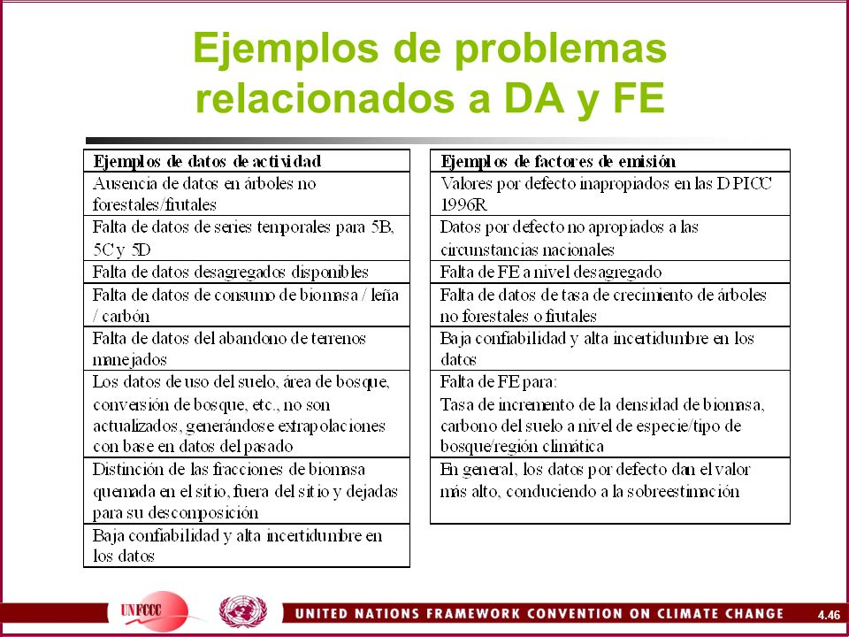 Ejemplos de problemas relacionados a DA y FE